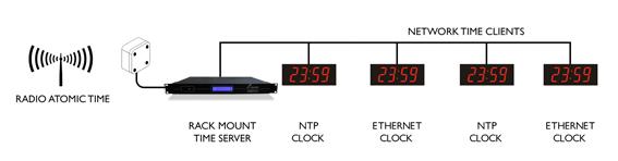 Cyfrowy zegar ścienny