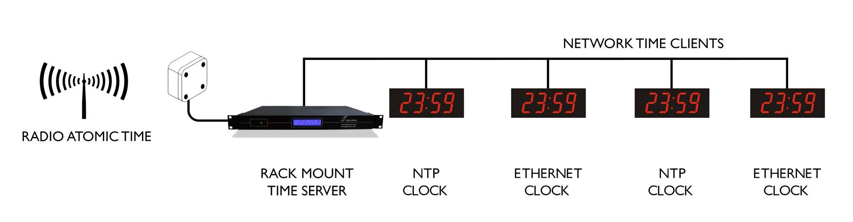 Ethernet synchronizacji Digi zegar ścienny