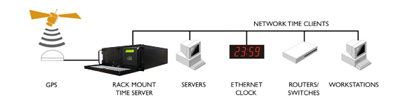 Serwer NTP GPS