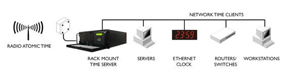 Serwer NTP MSF