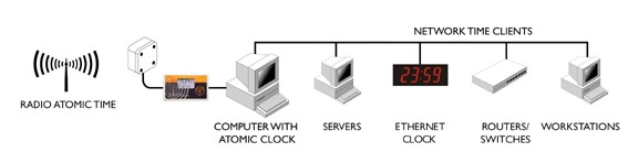 Zegar atomowy z serwerem