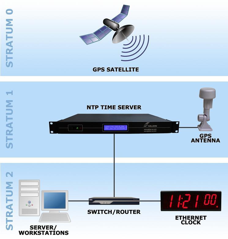 Serwer czasu GPS