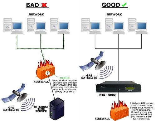 Schemat internet security