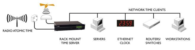 Czas synchronizacji sprzętu Produkty